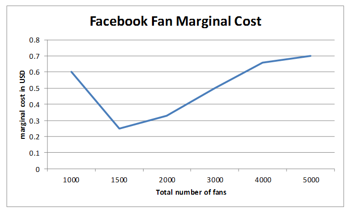 Sample Facebook fan marginal cost curve