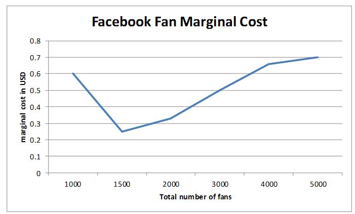 Sample Facebook fan marginal cost curve
